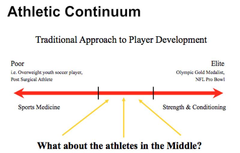 Athletic Continuum